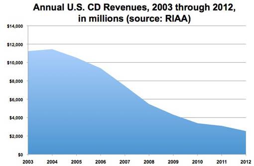 CD Holds Its Own vs. Digital Downloads